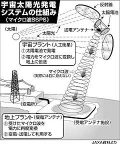 宇宙太陽光発電システムの仕組み