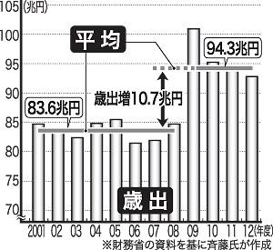 2001~12年までの歳出額の推移